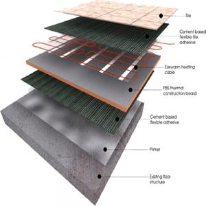 Ezewarm Cable Underfloor Heating System